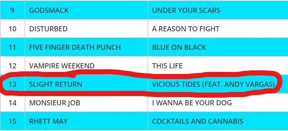 "Slight Return's ""Vicious Tides"" feat. Andy Vargas at #13 on the Global Rock Charts! IN THE CHARTS FOR  OVER 5 CONSECUTIVE MONTHS!!!"