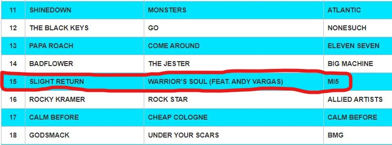 Warrior Soul at #15 on the DRT Global Rock Charts! Vicious Tides and Warrior Soul both in the charts!