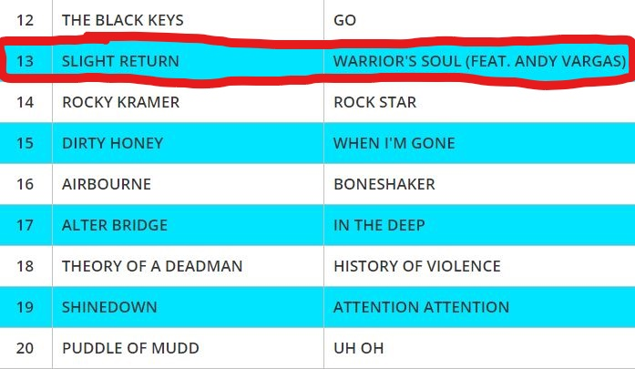 Warrior's Soul feat. Andy Vargas JUMPS TO #13 ON THE GLOBAL DRT ROCK CHARTS RIGHT BEHIND THE BLACK KEYS!!!